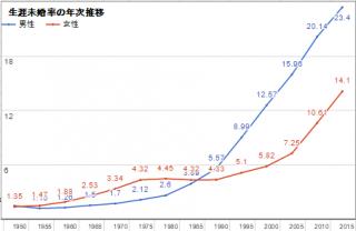 生涯未婚率 最新版2015